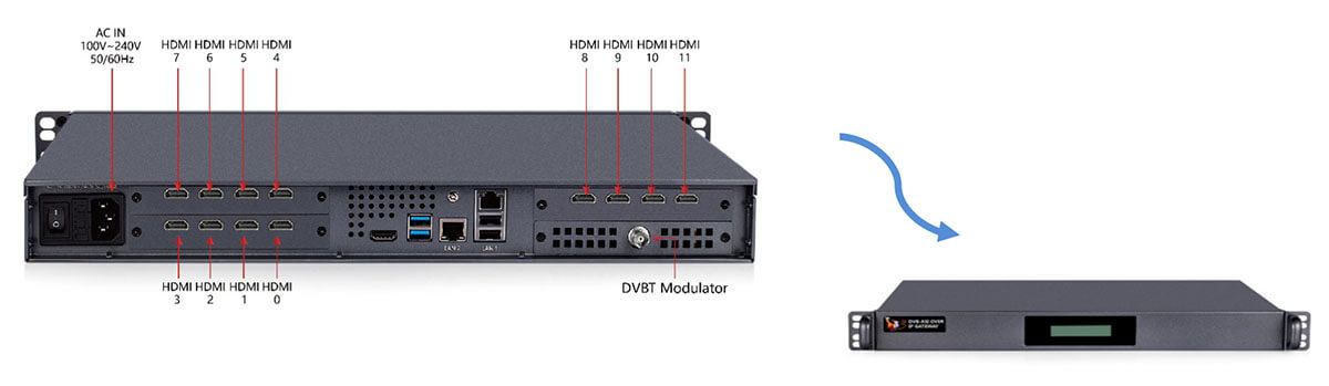 TBS8120 12 Channel HDMI to DVB-T Modulator
